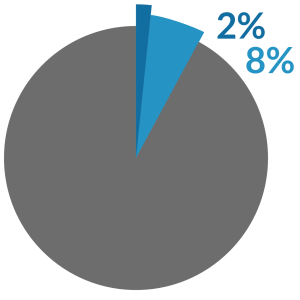 Pie chart showing 2%, 8%, and 90%