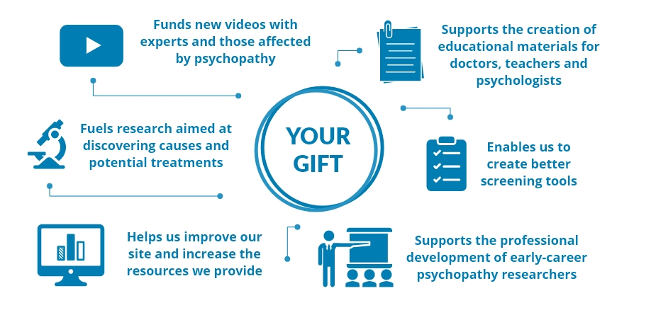 Infographic of ways your donation supports psychopathy is. Open to read text.